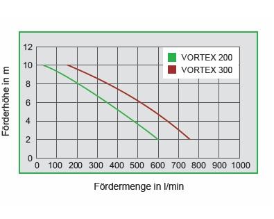 ZUWA VORTEX 200 Schmutzwasserpumpe 230 Volt mit Schwimmerschalter ...